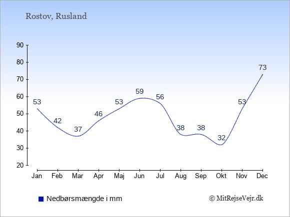 Nedbør i Rostov i mm: Januar 53. Februar 42. Marts 37. April 46. Maj 53. Juni 59. Juli 56. August 38. September 38. Oktober 32. November 53. December 73.
