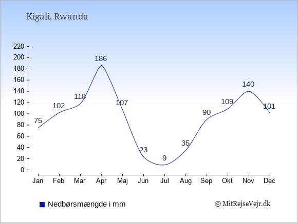 Nedbør i Rwanda i mm: Januar 75. Februar 102. Marts 118. April 186. Maj 107. Juni 23. Juli 9. August 35. September 90. Oktober 109. November 140. December 101.