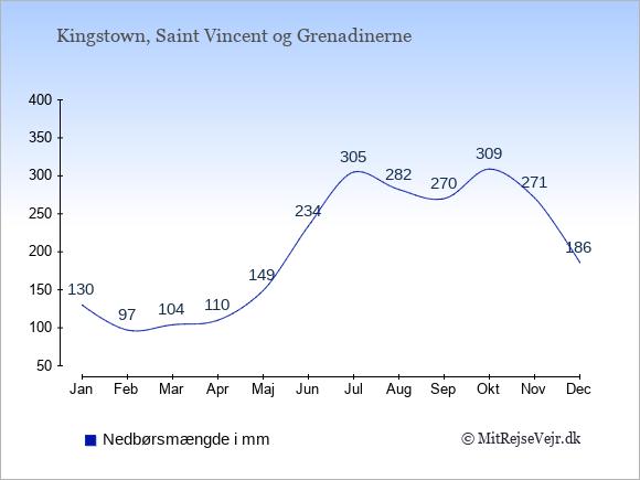 Nedbør på  Saint Vincent og Grenadinerne i mm.