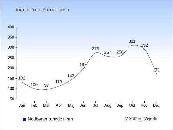Nedbør i Vieux Fort i mm: Januar 132. Februar 100. Marts 97. April 113. Maj 143. Juni 197. Juli 275. August 257. September 258. Oktober 311. November 292. December 171.