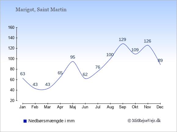 Nedbør på Saint Martin i mm: Januar 63. Februar 43. Marts 43. April 65. Maj 95. Juni 62. Juli 76. August 100. September 129. Oktober 109. November 126. December 89.