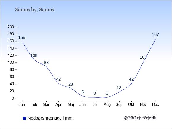 Nedbør i  Samos by i mm: Januar:159. Februar:108. Marts:88. April:42. Maj:28. Juni:6. Juli:3. August:3. September:18. Oktober:42. November:103. December:167.