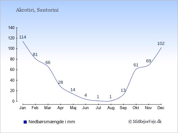 Nedbør i Akrotiri i mm: Januar 114. Februar 81. Marts 66. April 28. Maj 14. Juni 4. Juli 1. August 1. September 13. Oktober 61. November 69. December 102.