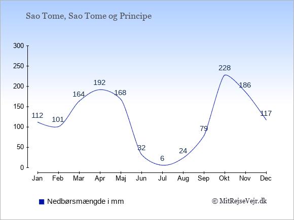 Nedbør på Sao Tome og Principe i mm: Januar 112. Februar 101. Marts 164. April 192. Maj 168. Juni 32. Juli 6. August 24. September 79. Oktober 228. November 186. December 117.