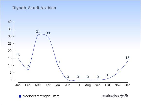 Nedbør i Saudi-Arabien i mm: Januar 15. Februar 7. Marts 31. April 30. Maj 10. Juni 0. Juli 0. August 0. September 0. Oktober 1. November 5. December 13.