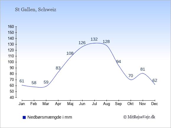 Nedbør i St Gallen i mm: Januar 61. Februar 58. Marts 59. April 83. Maj 108. Juni 126. Juli 132. August 128. September 94. Oktober 70. November 81. December 62.