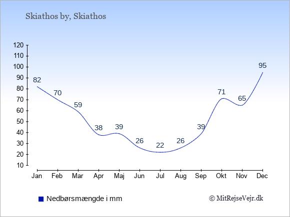 Nedbør i Skiathos by i mm: Januar 82. Februar 70. Marts 59. April 38. Maj 39. Juni 26. Juli 22. August 26. September 39. Oktober 71. November 65. December 95.