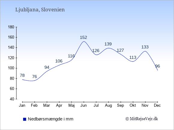 Nedbør i  Slovenien i mm.