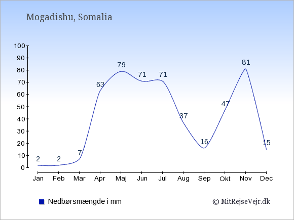 Nedbør i Somalia i mm: Januar 2. Februar 2. Marts 7. April 63. Maj 79. Juni 71. Juli 71. August 37. September 16. Oktober 47. November 81. December 15.