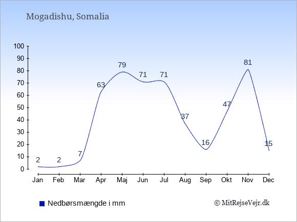 Nedbør i  Somalia i mm.