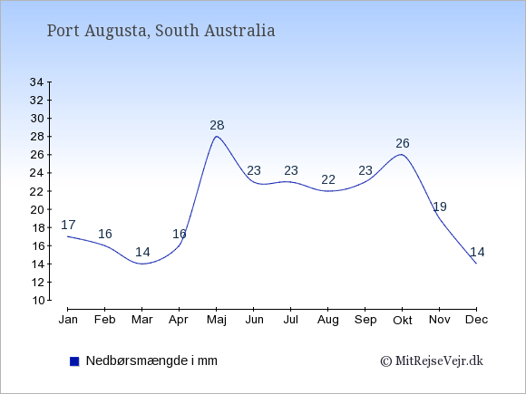 Nedbør i Port Augusta i mm: Januar 17. Februar 16. Marts 14. April 16. Maj 28. Juni 23. Juli 23. August 22. September 23. Oktober 26. November 19. December 14.
