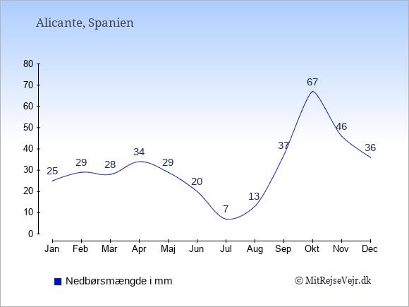 Nedbør i Alicante i mm: Januar 25. Februar 29. Marts 28. April 34. Maj 29. Juni 20. Juli 7. August 13. September 37. Oktober 67. November 46. December 36.