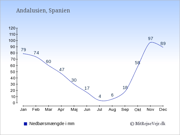 Nedbør i  Andalusien i mm: Januar:79. Februar:74. Marts:60. April:47. Maj:30. Juni:17. Juli:4. August:6. September:18. Oktober:58. November:97. December:89.