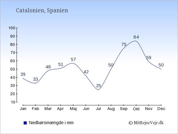 Nedbør i  Catalonien i mm: Januar:39. Februar:33. Marts:48. April:51. Maj:57. Juni:42. Juli:25. August:50. September:75. Oktober:84. November:59. December:50.