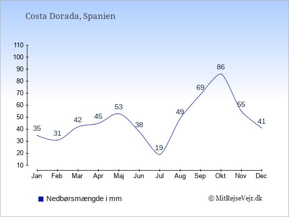 Nedbør i  Costa Dorada i mm: Januar:35. Februar:31. Marts:42. April:45. Maj:53. Juni:38. Juli:19. August:49. September:69. Oktober:86. November:55. December:41.