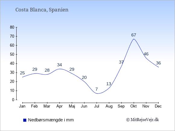 Nedbør i Costa Blanca i mm: Januar 25. Februar 29. Marts 28. April 34. Maj 29. Juni 20. Juli 7. August 13. September 37. Oktober 67. November 46. December 36.