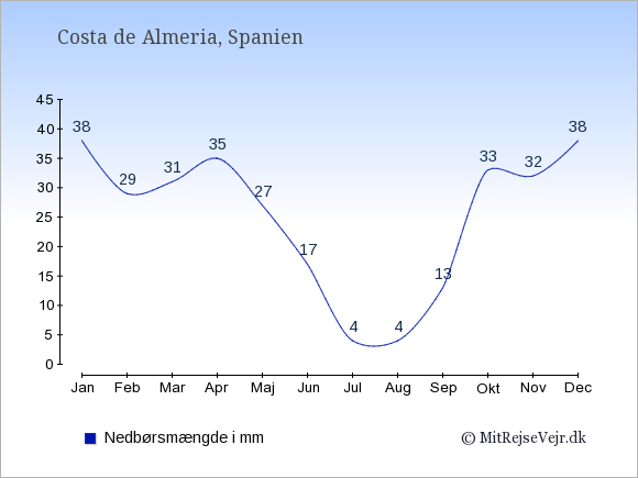 Nedbør i Costa de Almeria i mm: Januar 38. Februar 29. Marts 31. April 35. Maj 27. Juni 17. Juli 4. August 4. September 13. Oktober 33. November 32. December 38.