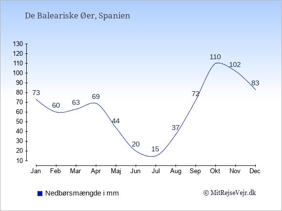 Nedbør på  De Baleariske Øer i mm: Januar:73. Februar:60. Marts:63. April:69. Maj:44. Juni:20. Juli:15. August:37. September:72. Oktober:110. November:102. December:83.