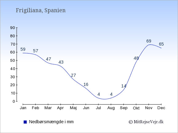 Nedbør i  Frigiliana i mm: Januar:59. Februar:57. Marts:47. April:43. Maj:27. Juni:16. Juli:4. August:4. September:14. Oktober:48. November:69. December:65.