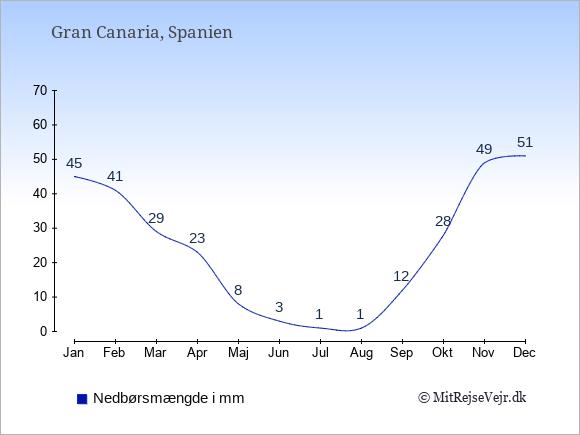 Nedbør på Gran Canaria i mm: Januar 45. Februar 41. Marts 29. April 23. Maj 8. Juni 3. Juli 1. August 1. September 12. Oktober 28. November 49. December 51.
