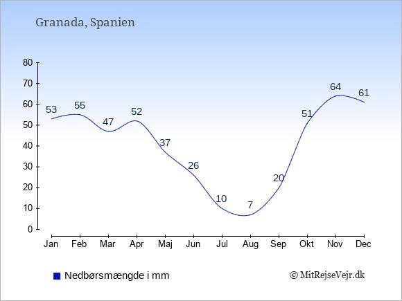 Nedbør i Granada i mm: Januar 53. Februar 55. Marts 47. April 52. Maj 37. Juni 26. Juli 10. August 7. September 20. Oktober 51. November 64. December 61.