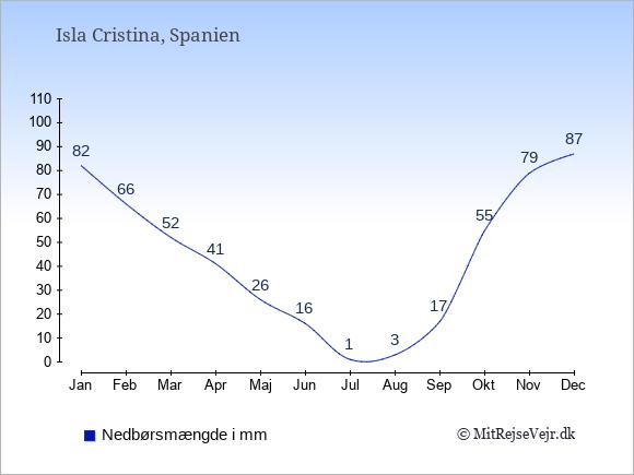 Nedbør i  Isla Cristina i mm: Januar:82. Februar:66. Marts:52. April:41. Maj:26. Juni:16. Juli:1. August:3. September:17. Oktober:55. November:79. December:87.