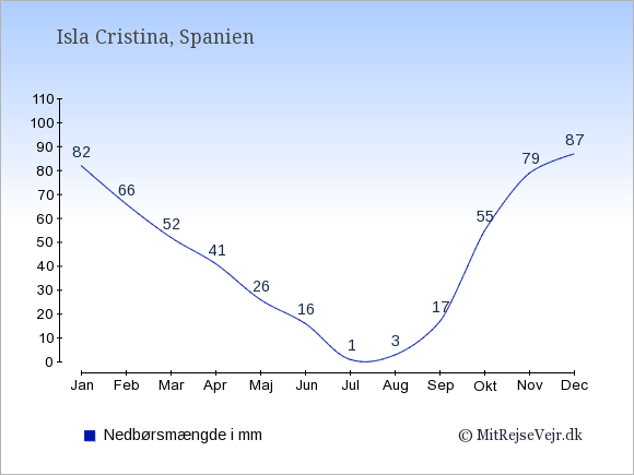 Nedbør i Isla Cristina i mm: Januar 82. Februar 66. Marts 52. April 41. Maj 26. Juni 16. Juli 1. August 3. September 17. Oktober 55. November 79. December 87.