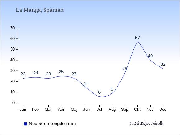 Nedbør i La Manga i mm: Januar 23. Februar 24. Marts 23. April 25. Maj 23. Juni 14. Juli 6. August 9. September 28. Oktober 57. November 40. December 32.