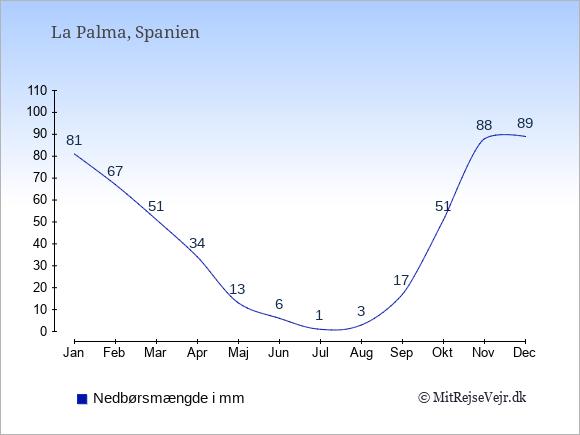 Nedbør på La Palma i mm: Januar 81. Februar 67. Marts 51. April 34. Maj 13. Juni 6. Juli 1. August 3. September 17. Oktober 51. November 88. December 89.