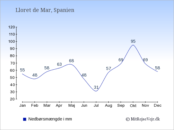 Nedbør i  Lloret de Mar i mm: Januar:55. Februar:48. Marts:58. April:63. Maj:68. Juni:48. Juli:31. August:57. September:69. Oktober:95. November:69. December:58.
