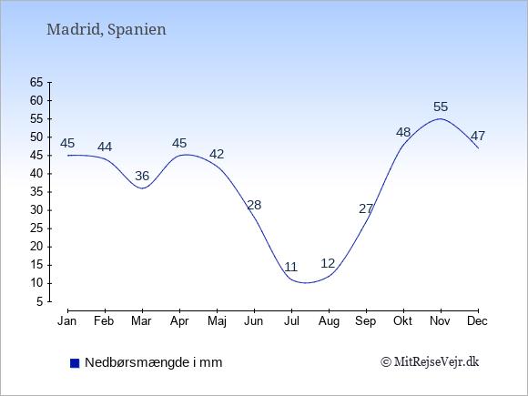 Nedbør i Spanien i mm: Januar 45. Februar 44. Marts 36. April 45. Maj 42. Juni 28. Juli 11. August 12. September 27. Oktober 48. November 55. December 47.
