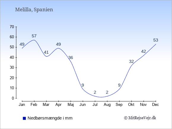 Nedbør i Melilla i mm: Januar 49. Februar 57. Marts 41. April 49. Maj 36. Juni 9. Juli 2. August 2. September 9. Oktober 32. November 42. December 53.