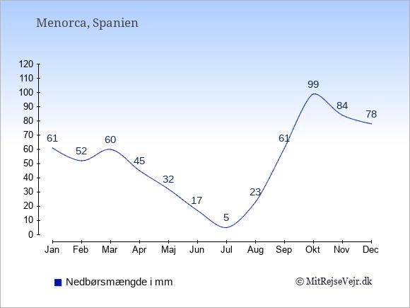 Nedbør på  Menorca i mm: Januar:61. Februar:52. Marts:60. April:45. Maj:32. Juni:17. Juli:5. August:23. September:61. Oktober:99. November:84. December:78.