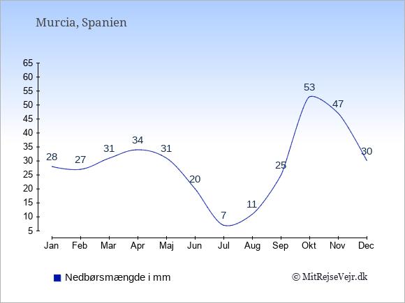 Nedbør i  Murcia i mm: Januar:28. Februar:27. Marts:31. April:34. Maj:31. Juni:20. Juli:7. August:11. September:25. Oktober:53. November:47. December:30.