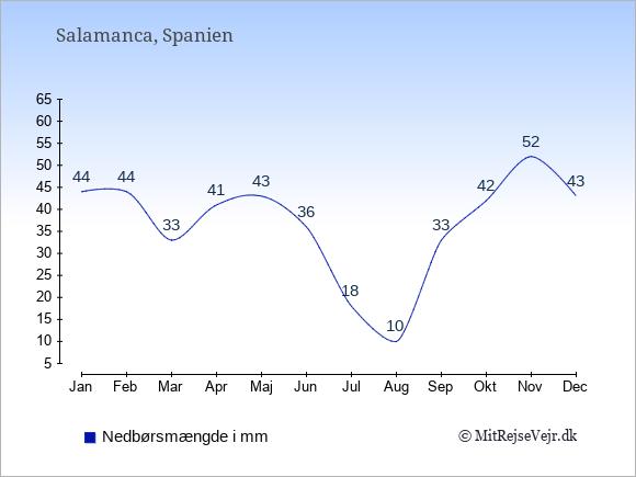 Nedbør i Salamanca i mm: Januar 44. Februar 44. Marts 33. April 41. Maj 43. Juni 36. Juli 18. August 10. September 33. Oktober 42. November 52. December 43.