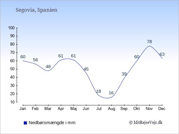 Nedbør i Segovia i mm: Januar 60. Februar 56. Marts 48. April 61. Maj 61. Juni 45. Juli 18. August 16. September 39. Oktober 60. November 78. December 63.