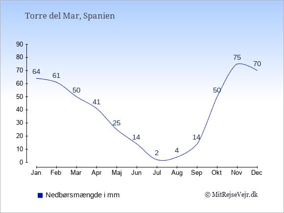 Nedbør i Torre del Mar i mm: Januar 64. Februar 61. Marts 50. April 41. Maj 25. Juni 14. Juli 2. August 4. September 14. Oktober 50. November 75. December 70.