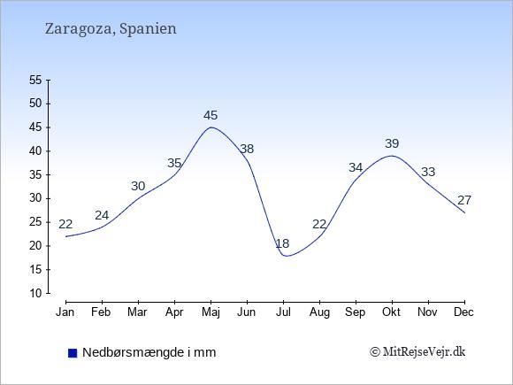 Nedbør i Zaragoza i mm: Januar 22. Februar 24. Marts 30. April 35. Maj 45. Juni 38. Juli 18. August 22. September 34. Oktober 39. November 33. December 27.