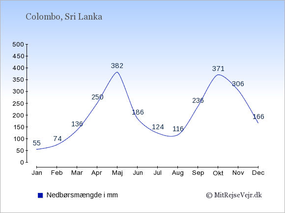Nedbør i Sri Lanka i mm: Januar 55. Februar 74. Marts 136. April 250. Maj 382. Juni 186. Juli 124. August 116. September 236. Oktober 371. November 306. December 166.