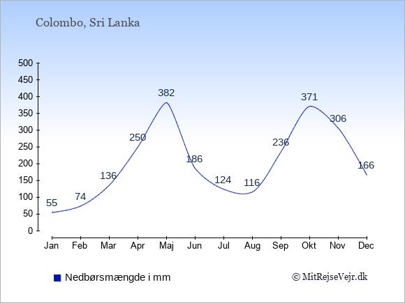 Nedbør i Sri Lanka i mm: Januar 55. Februar 74. Marts 136. April 250. Maj 382. Juni 186. Juli 124. August 116. September 236. Oktober 371. November 306. December 166.