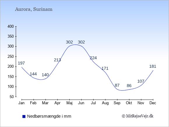 Nedbør i Aurora i mm: Januar 197. Februar 144. Marts 140. April 213. Maj 302. Juni 302. Juli 224. August 171. September 87. Oktober 86. November 107. December 181.