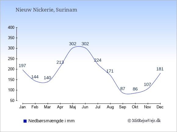 Nedbør i Nieuw Nickerie i mm: Januar 197. Februar 144. Marts 140. April 213. Maj 302. Juni 302. Juli 224. August 171. September 87. Oktober 86. November 107. December 181.
