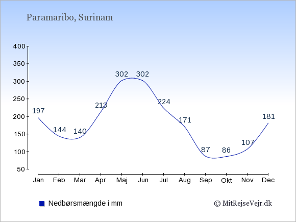 Nedbør i Paramaribo i mm: Januar 197. Februar 144. Marts 140. April 213. Maj 302. Juni 302. Juli 224. August 171. September 87. Oktober 86. November 107. December 181.