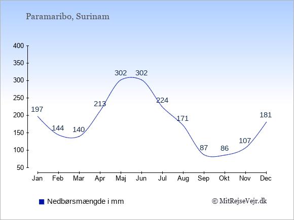 Nedbør i  Surinam i mm.