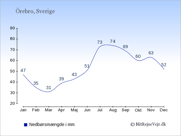 Nedbør i  Örebro i mm: Januar:47. Februar:35. Marts:31. April:39. Maj:43. Juni:51. Juli:73. August:74. September:69. Oktober:60. November:63. December:52.