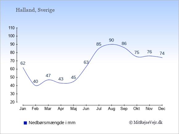 Nedbør i  Halland i mm: Januar:62. Februar:40. Marts:47. April:43. Maj:45. Juni:63. Juli:85. August:90. September:86. Oktober:75. November:76. December:74.