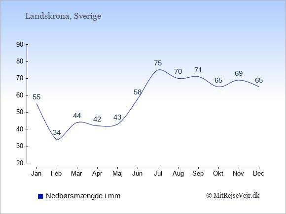 Nedbør i Landskrona i mm: Januar 55. Februar 34. Marts 44. April 42. Maj 43. Juni 58. Juli 75. August 70. September 71. Oktober 65. November 69. December 65.