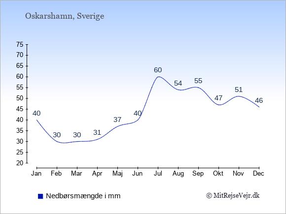 Nedbør i  Oskarshamn i mm: Januar:40. Februar:30. Marts:30. April:31. Maj:37. Juni:40. Juli:60. August:54. September:55. Oktober:47. November:51. December:46.