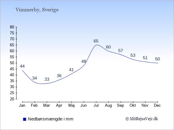Nedbør i  Vimmerby i mm: Januar:44. Februar:34. Marts:33. April:36. Maj:41. Juni:48. Juli:65. August:60. September:57. Oktober:53. November:51. December:50.