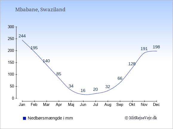 Nedbør i Swaziland i mm: Januar 244. Februar 195. Marts 140. April 85. Maj 34. Juni 16. Juli 20. August 32. September 66. Oktober 128. November 191. December 198.
